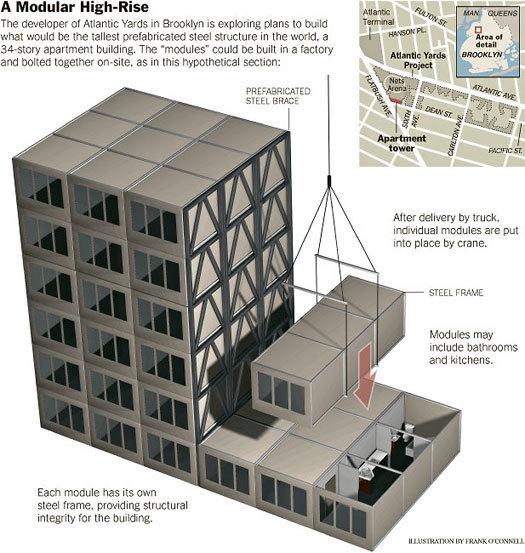 Bad faith towers design observer for Modular building design
