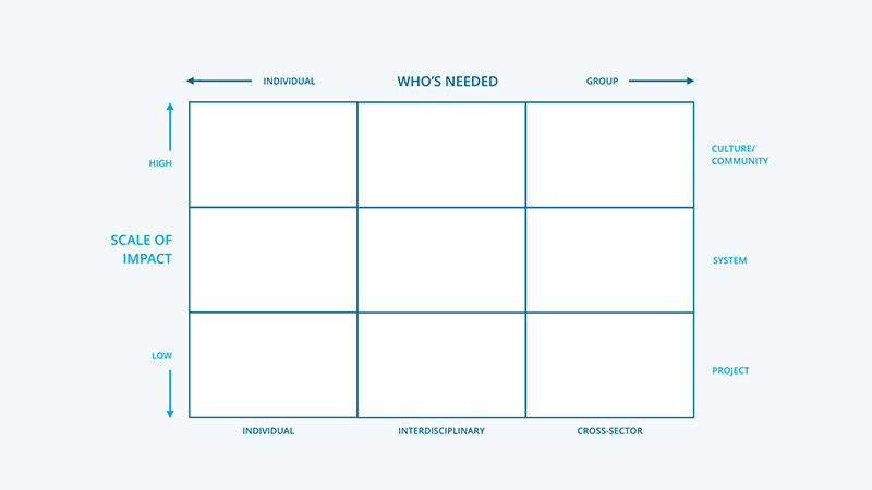 Scaling design matrix